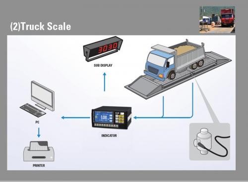 CI-600 A Kamyon Kantarı Uygulama Örneği