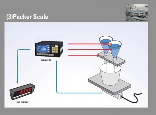 CI-600 A Dolum ve Paketleme Makinaları Uygulaması örneği