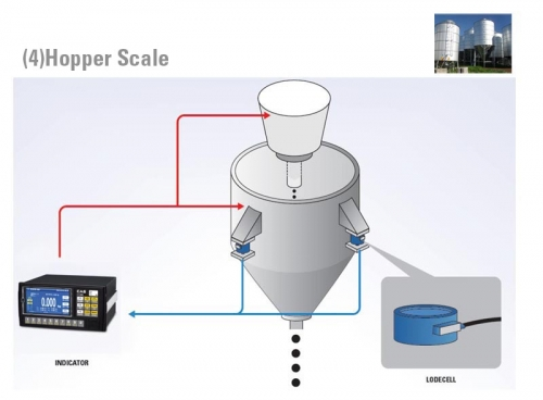 CI-600 A Tank ve Silo Tartım Uygulaması örneği